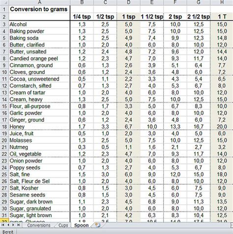 cooking measurement conversion chart grams to cups www image gallery teaspoon conversions