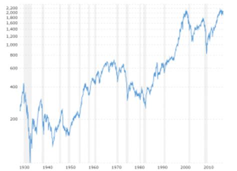 stock market index charts and data | macrotrends