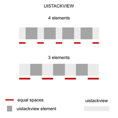 how does uistackview layout elements in a stack ios uistackview equal spacing between outside
