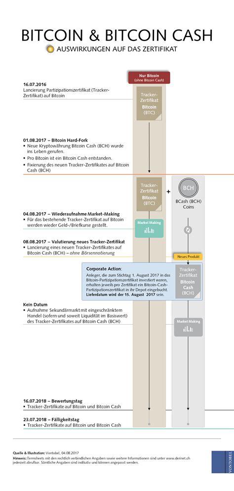bitcoin zertifikat bitcoin cash wie geht s weiter vontobel zertifikate