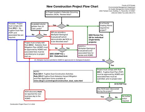 construction flow chart template best photos of project flowchart exles project