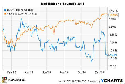 Bed Bath And Beyond Stock by Why Bed Bath Beyond Stock Fell 15 In 2016 Fox Business