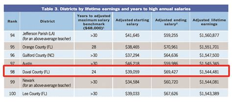 Of Florida Mba Starting Salary by Study Shows Duval County Ranks Among Lowest In