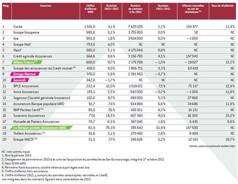 Assurance Habitation Banque Postale 408 by Des Hausses Qui Font Des Bas