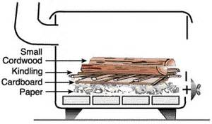 top wood burning stoves how to start a wood burning stove