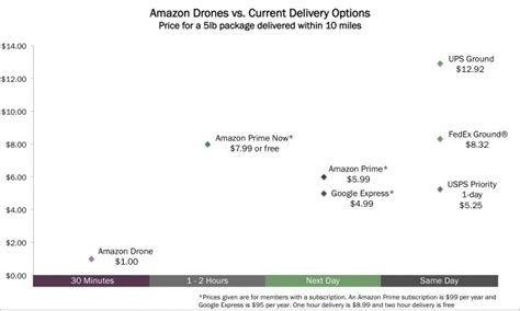 Site I Like Refund And Amazons 30 Day Price Guarantee by The Economics Of Drone Delivery