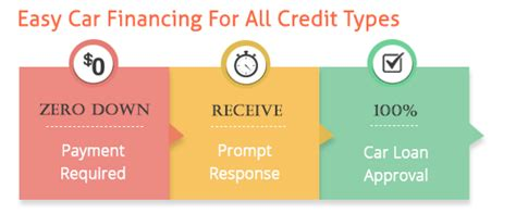 can you make car payments with a credit card zero percent car loans financing cars with 0 interest