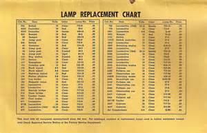 Light Bulb Chart Automotive Bulb Chart 2017 2018 Best Cars Reviews