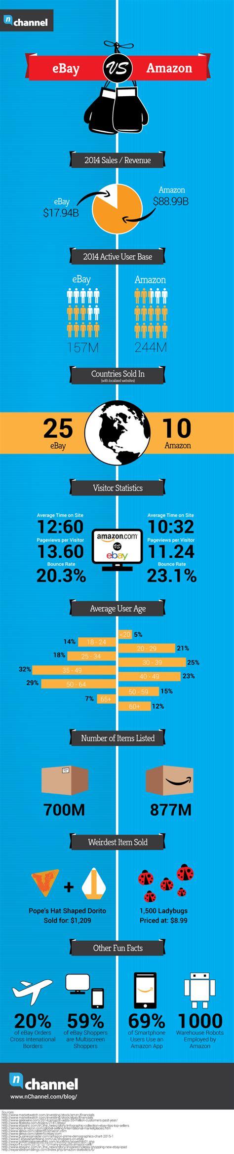 ebay vs amazon infographic a comparison of ebay vs amazon selling