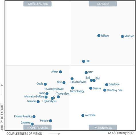 gartner templates gartner microsoft as a leader in bi and