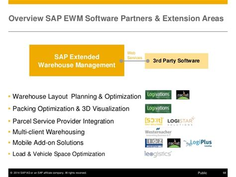 graphical warehouse layout in ewm sap ewm detailed presentation