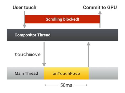 javascript layout thrashing debounce your input handlers web fundamentals google