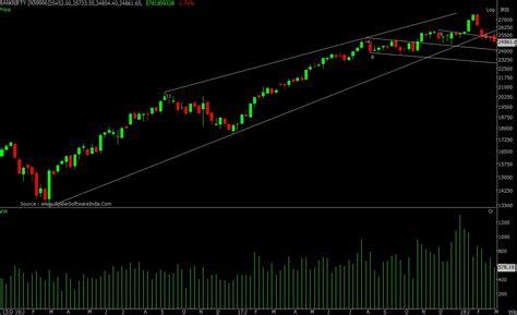Tomorrow Market Prediction Bank Nifty