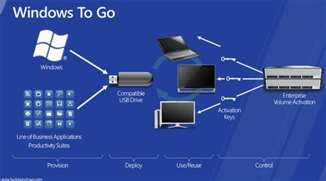 How To Win And Go To by How To Get Windows 10 Pro And Enterprise Features For Free