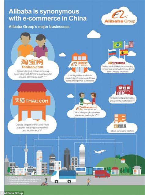 alibaba seller alibaba a chinese e commerce company raise 20billion