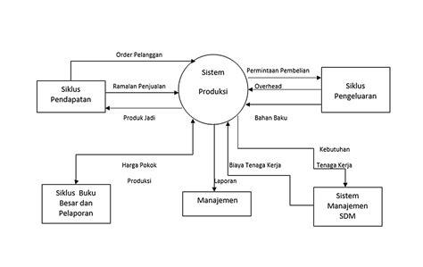 layout sistem produksi diagram aliran data siklus produksi choice image how to