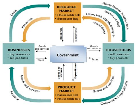 in the circular flow diagram in the markets for command economy government economics class