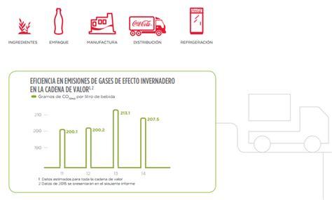 informe anual de la empresa coca cola coca cola femsa medir 225 las emisiones de su cadena de valor