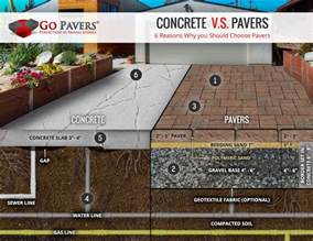Concrete Vs Paver Patio Compare Pavers Vs Concrete Cost Go Pavers