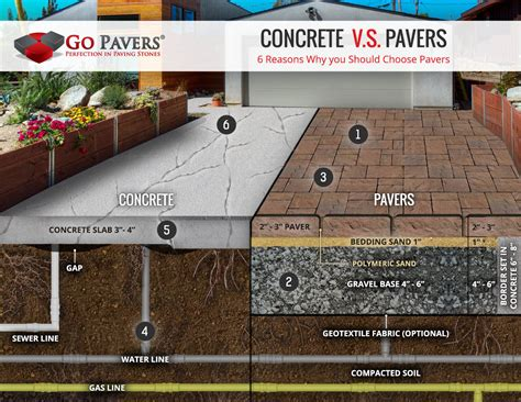 Concrete Vs Paver Patio Pavers Vs Concrete Compare Price Durability Design Value