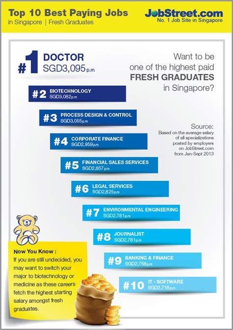 Average Salary Of Mba Graduates In Singapore by Top 10 Best Paying Jobstreet Singapore