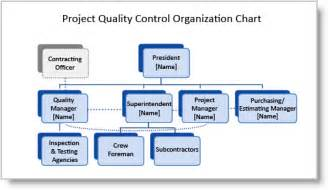 is11 quality assurance plan program qap example