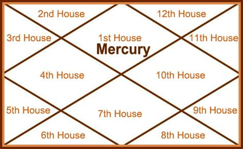 Mercury In 1st House Meaning