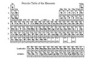 Cation And Anion Periodic Table by Pics For Gt Cations And Anions Periodic Table