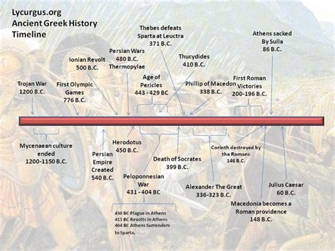 ancient world history timeline for kids timeline for ancient greece whap period 2 organization