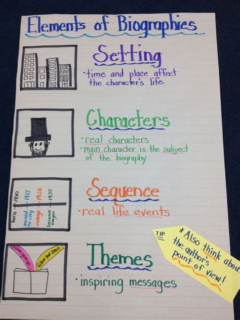 biography and autobiography have this in common anchor chart for biography unit anchor charts