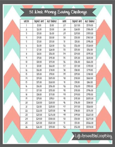 follow 52 one year committed to following the 52 commands of one week at a time books 52 week money saving challenge follow this chart save