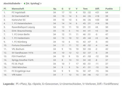 2 bundesliga tabelle 2014 fc st pauli bielefeld tipp quoten wetten 2 liga