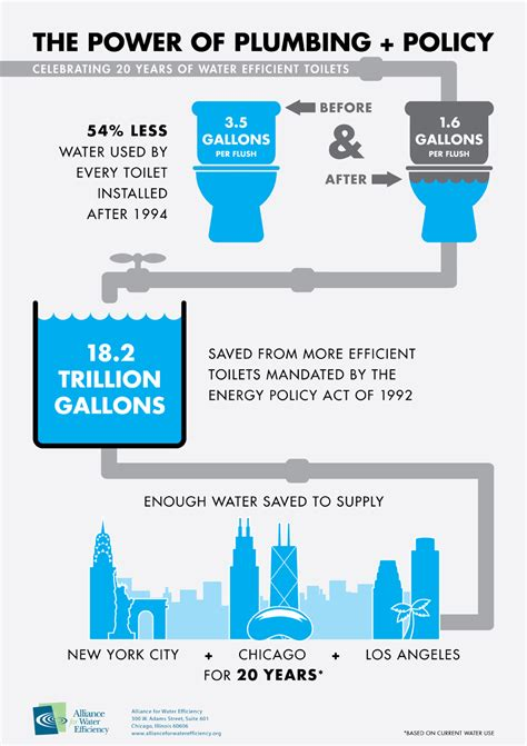 Water Efficient Plumbing Fixtures by Alliance For Water Efficiency News