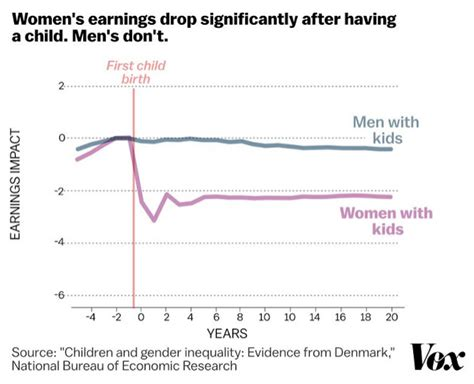 s day earnings lindsay mitchell graph of the day