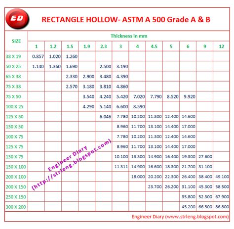 ms hollow section unit weight unit weight of rectangle hollow section astm a 500