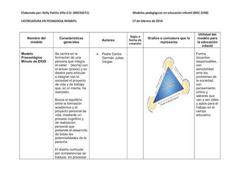 Modelo Curricular Uniminuto Calam 233 O Modelos Pedagogicos Para Plataforma Uniminuto
