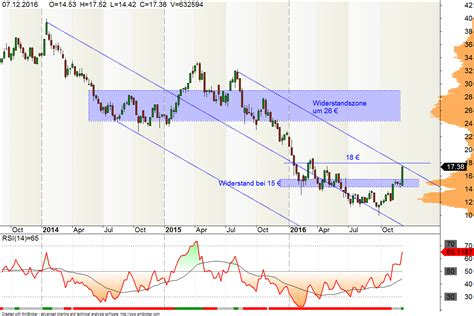 deutsche bank aktie kurs realtime bank aktie im aufwind trading ideen de