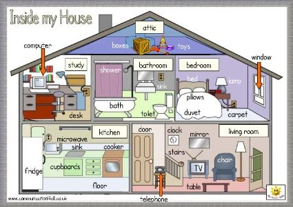 que es room layout en ingles house vocabulary esl resources