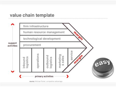 marketing caign template porter value chain template powerpoint memomidnight