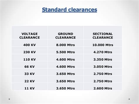 sectional clearance in substation 1 substation layouts