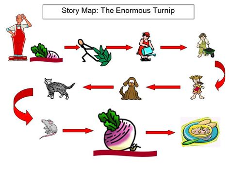 25 best ideas about story maps on pinterest story