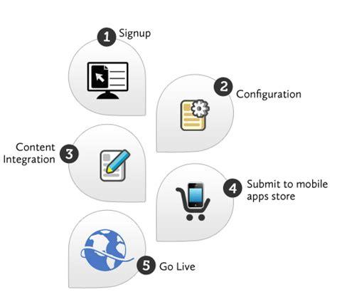 mobile content management system mobile content management system