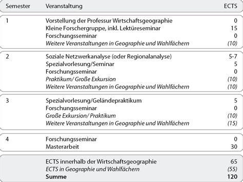 Uni Heidelberg Bewerbung Geographie Lehre