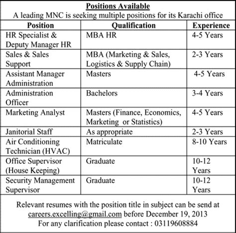 Mba Hr Subjects In Pakistan by Multinational Companies In Karachi December 2013