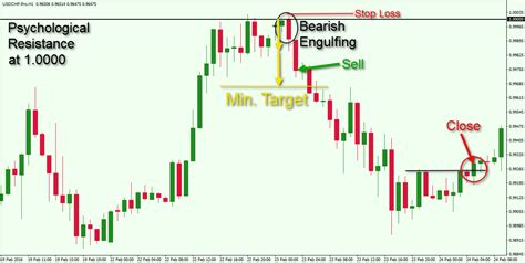 candlestick pattern video tutorial a tutorial on mastering the engulfing candlestick pattern