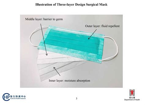 ways  wearing  surgical mask mask layers factly