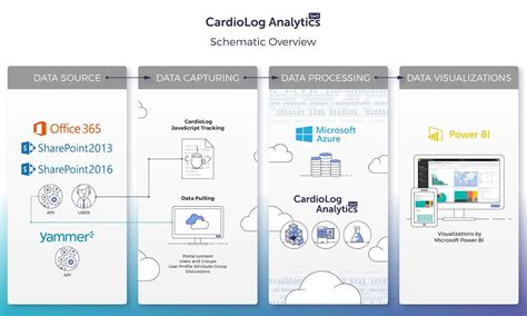 system architecture diagram tool cardiolog saas system architecture intlock support