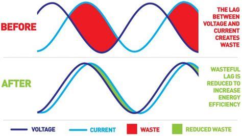 power factor correction voltage optimisation power factor correction advanced elecrical services