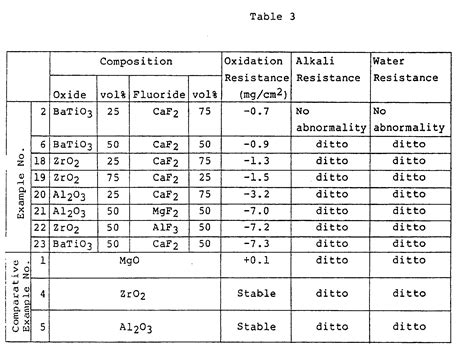 coefficient of thermal expansion table patent ep0225781b1 high thermal expansion coefficient