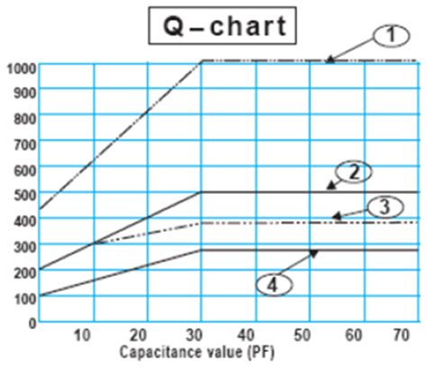 npo capacitor values npo capacitor values 28 images npo capacitor values 28 images smd chip ceramic capacitor